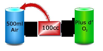 absorbeurs d'oxygène